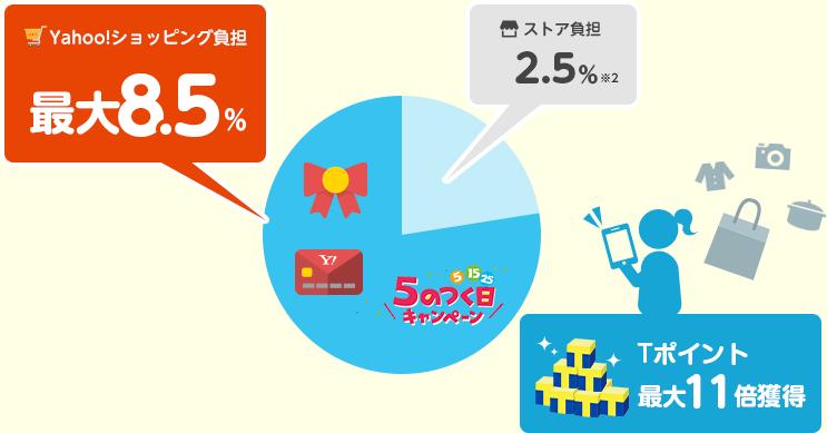 Yahoo!JAPAN負担で販促の図