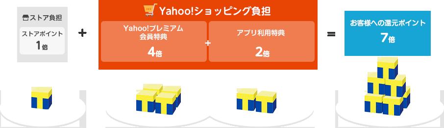 アプリ経由図