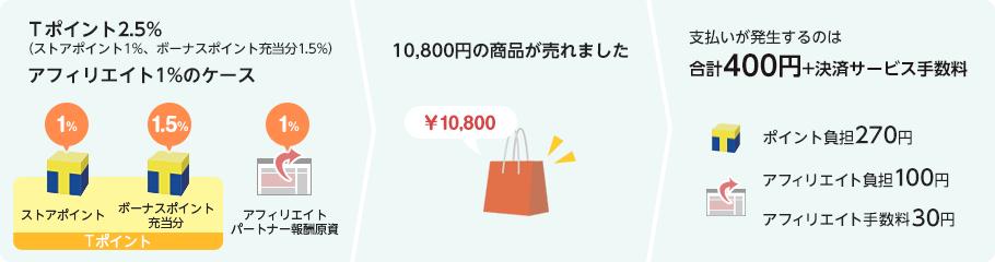 10,800円の商品が売れた場合の説明図