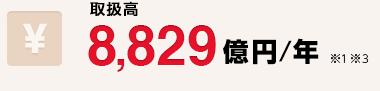 取扱高 8,829億円/年 ※1 ※3