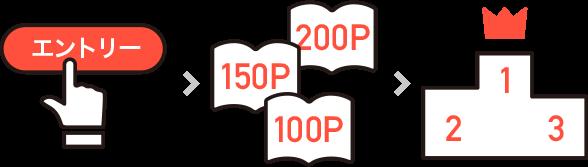エントリーする→マンガをたくさん読む→合計ページ数でランキング