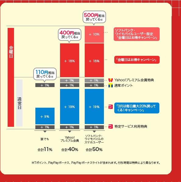 グラフ[「3月は毎日最大20%戻ってくる!キャンペーン」中は誰でも110円相当、さらに「金曜日はお得キャンペーン」にエントリーすると、Yahoo!プレミアム会員の方は400円相当、ソフトバンク「スマートログイン」もしくはワイモバイル「Y!mobileサービスの初期登録」の方は500円相当戻ってきます。]