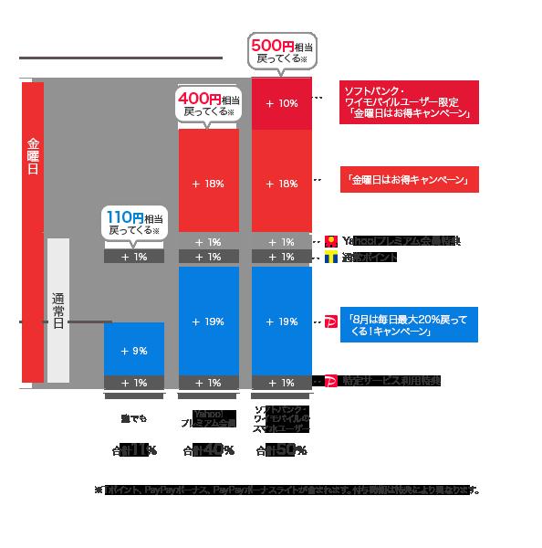 グラフ[「8月は毎日最大20%戻ってくる!キャンペーン」中は誰でも110円相当、さらに「金曜日はお得キャンペーン」にエントリーすると、Yahoo!プレミアム会員の方は400円相当、ソフトバンク「スマートログイン設定済み」もしくはワイモバイル「Y!mobileサービスの初期登録済み」の方は500円相当戻ってきます。]