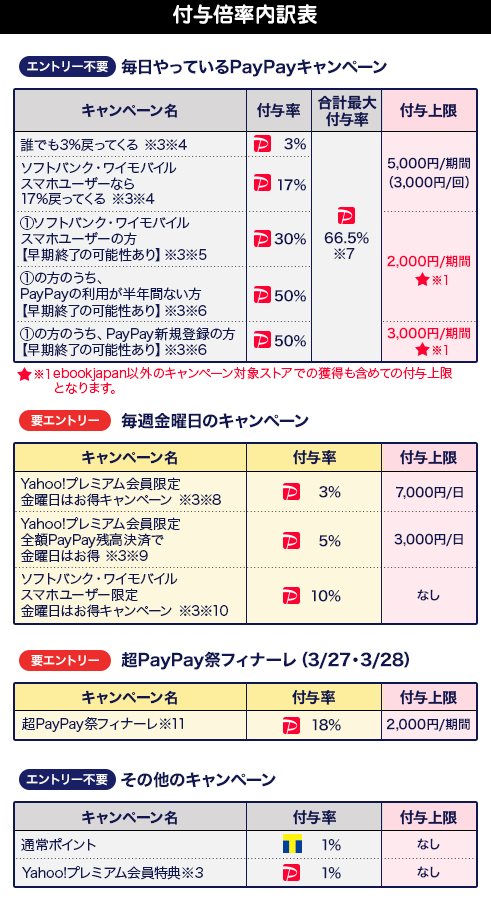 https://s.yimg.jp/images/bookstore/ebook/web/campaign/2021/0301_paypay_matsuri/pc/mv_table_sbym_ver2.png
