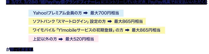 3/27、3/28の「PayPay祭グランドフィナーレ」にエントリーしていただき、PayPay残高でお支払いいただくとYahoo!プレミアム会員の方は最大700円相当、ソフトバンク「スマートログイン」設定の方は最大865円相当、ワイモバイル「Y!mobileサービスの初期登録」の方は最大865円相当、上記以外の方は最大520円相当が戻ってきます。