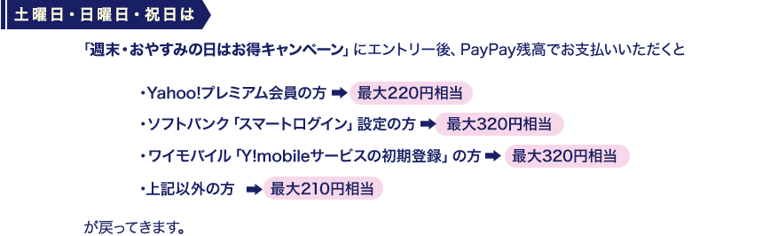 土曜日・日曜日・祝日は、「週末・おやすみの日はお得キャンペーン」にエントリー後、PayPay残高でお支払いいただくと、Yahoo!プレミアム会員の方最大220円相当、ソフトバンク「スマートログイン」設定の方最大320円相当、ワイモバイル「Y!mobileサービスの初期登録」の方最大320円相当、上記以外の方最大210円相当が戻ってきます。