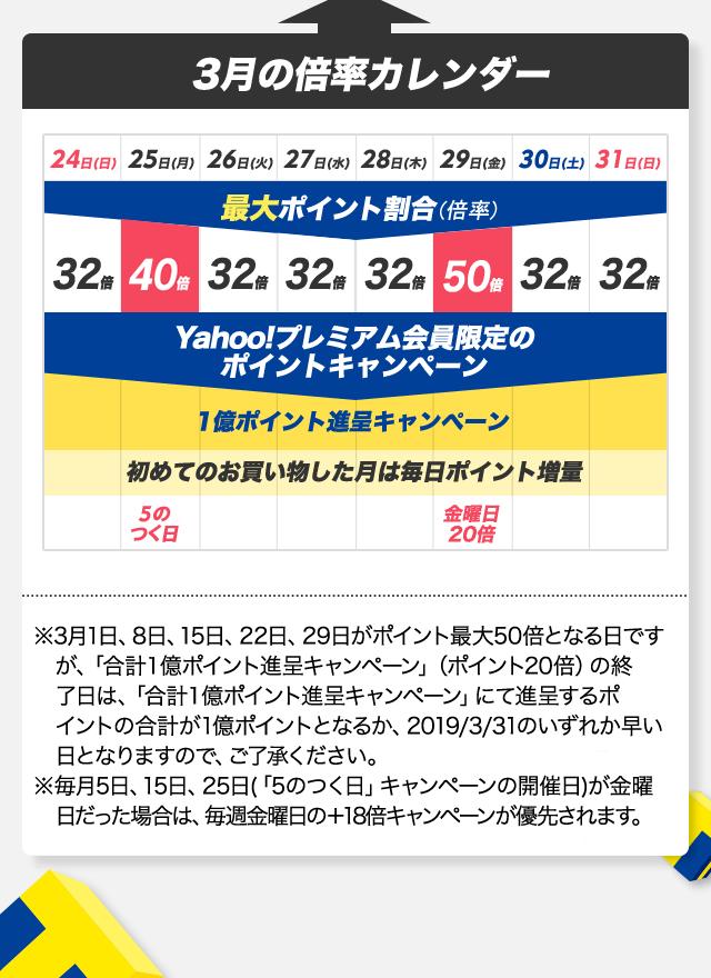 3月の倍率カレンダー