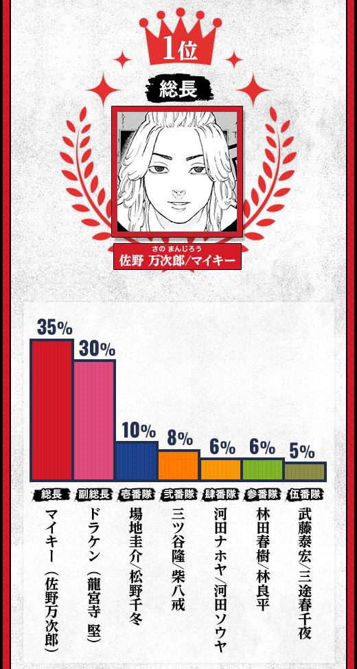 1位:総長 佐野 万次郎/マイキー