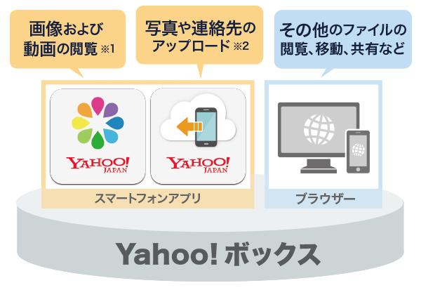 画像および動画ファイルの閲覧はYahoo!かんたん写真整理をご利用ください。スマホからのファイルのアップロードはYahoo!かんたんバックアップをご利用ください。そのほかのファイルの閲覧、移動、共有などはブラウザ版Yahoo!ボックスをご利用ください