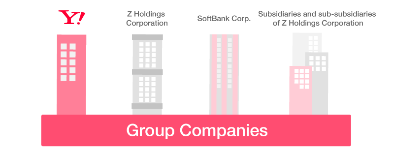 Data connection with Group Companies