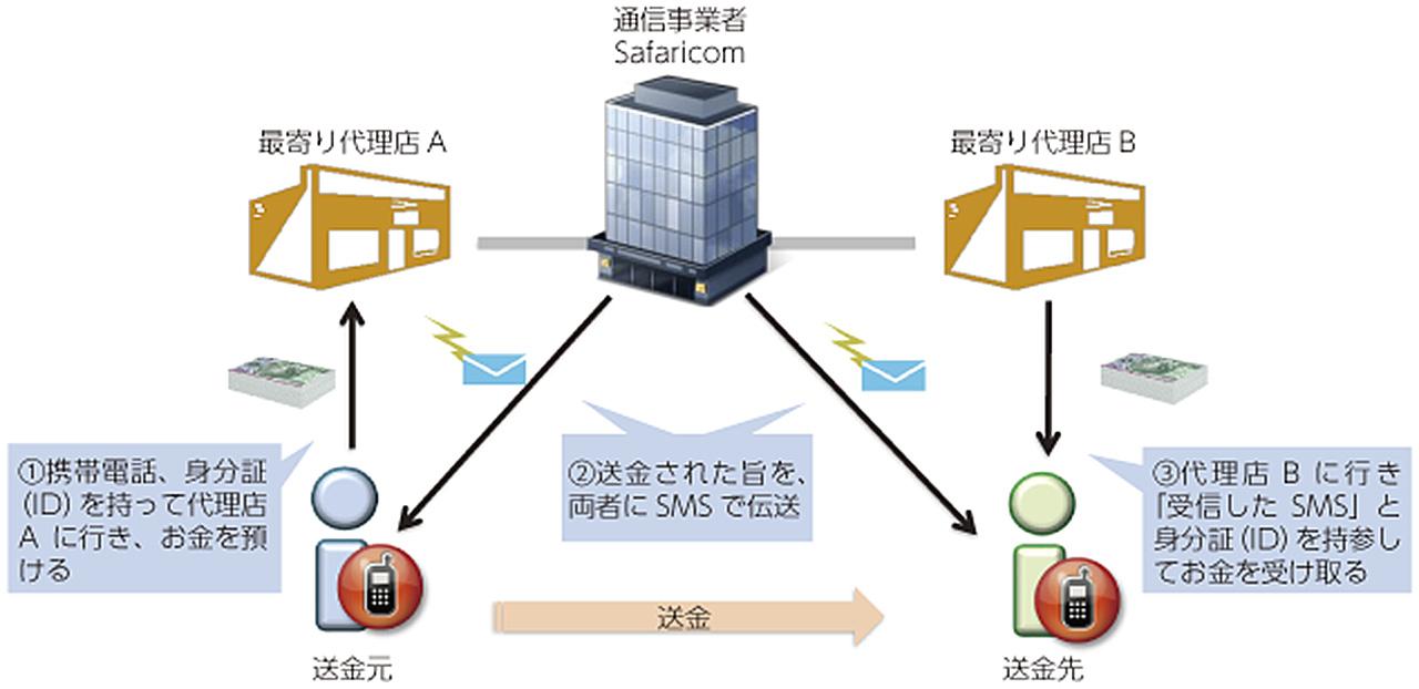 M-PESAの送金システムの仕組み