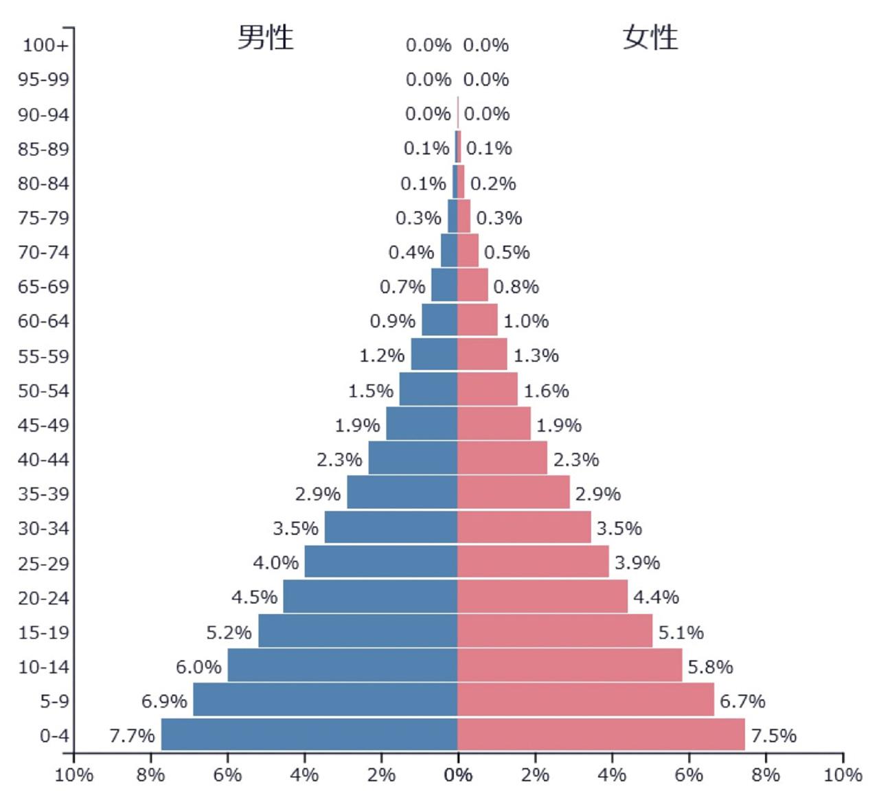 アフリカの年代別人口構成(2018年)