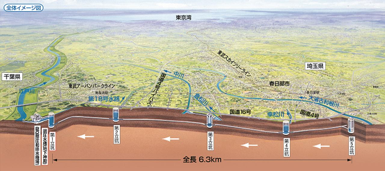 地底50mを流れる世界最大級の地下放水路(出典:関東地方整備局ホームページ)