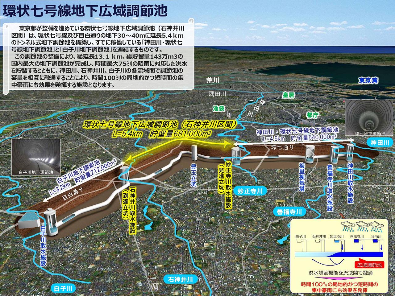 環状七号線地下広域調節池の概要図(提供:東京都)