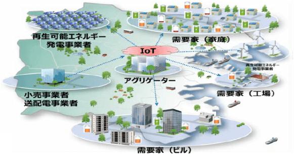 VPPのイメージ図(出典:資源エネルギー庁「『エネルギー革新戦略』の検討状況」)