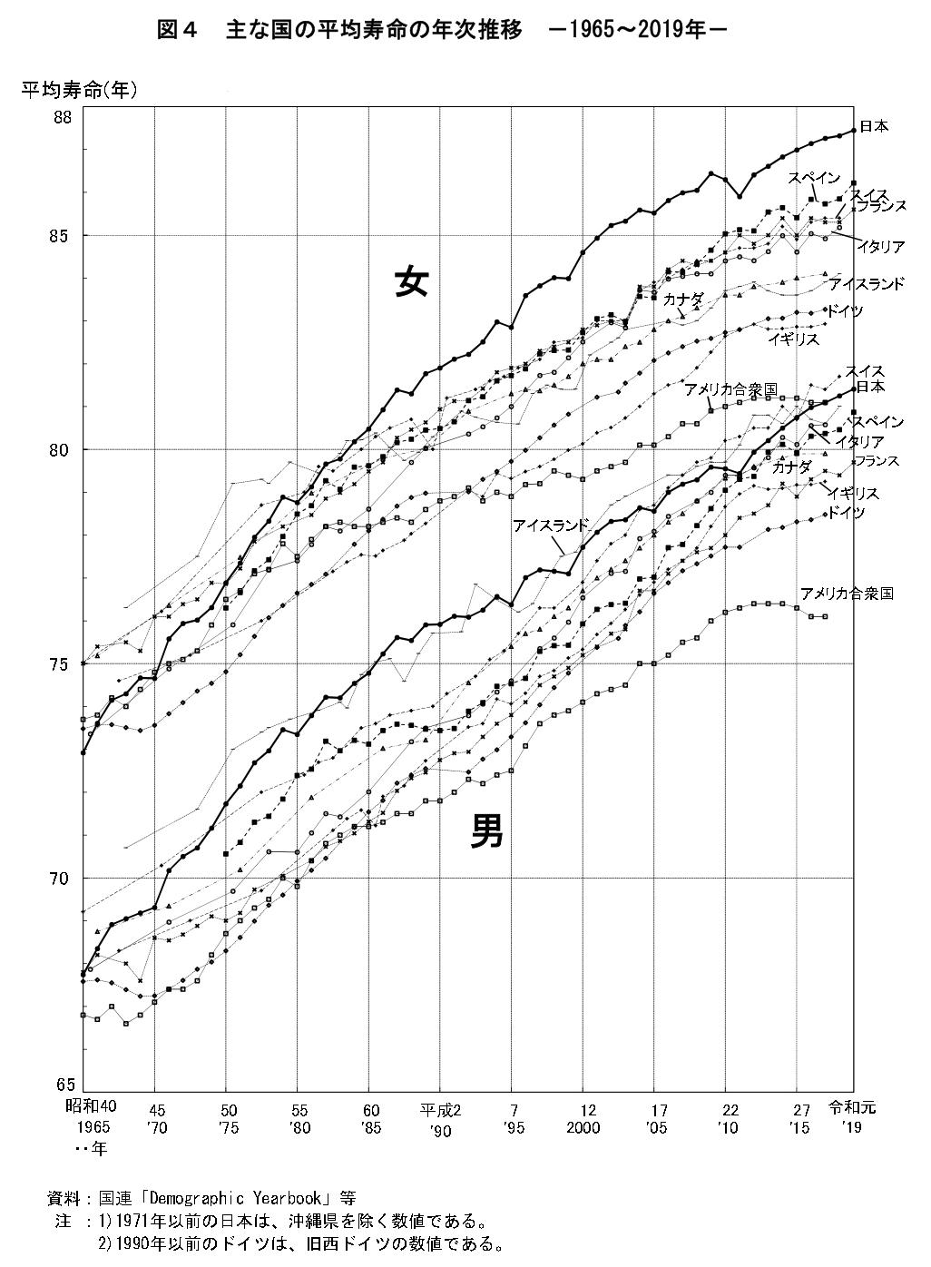 図4 主な国の平均寿命の年次推移 -1965~2019年-