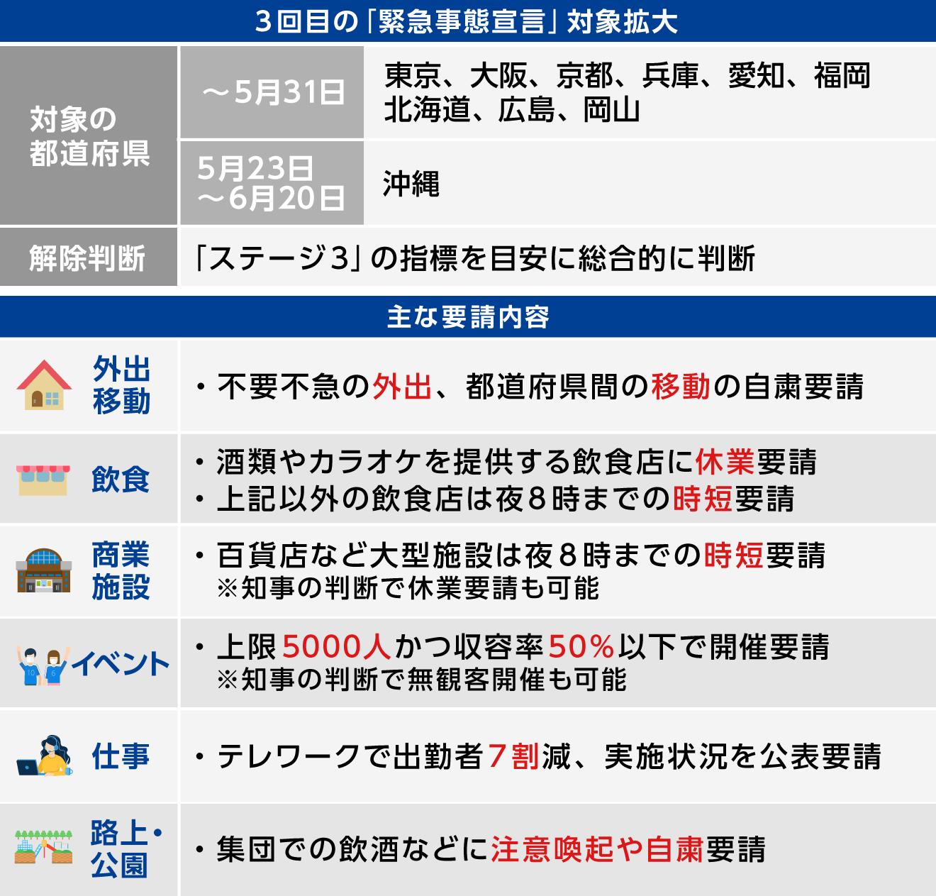 今日 の 大阪 の コロナ 感染 者 数