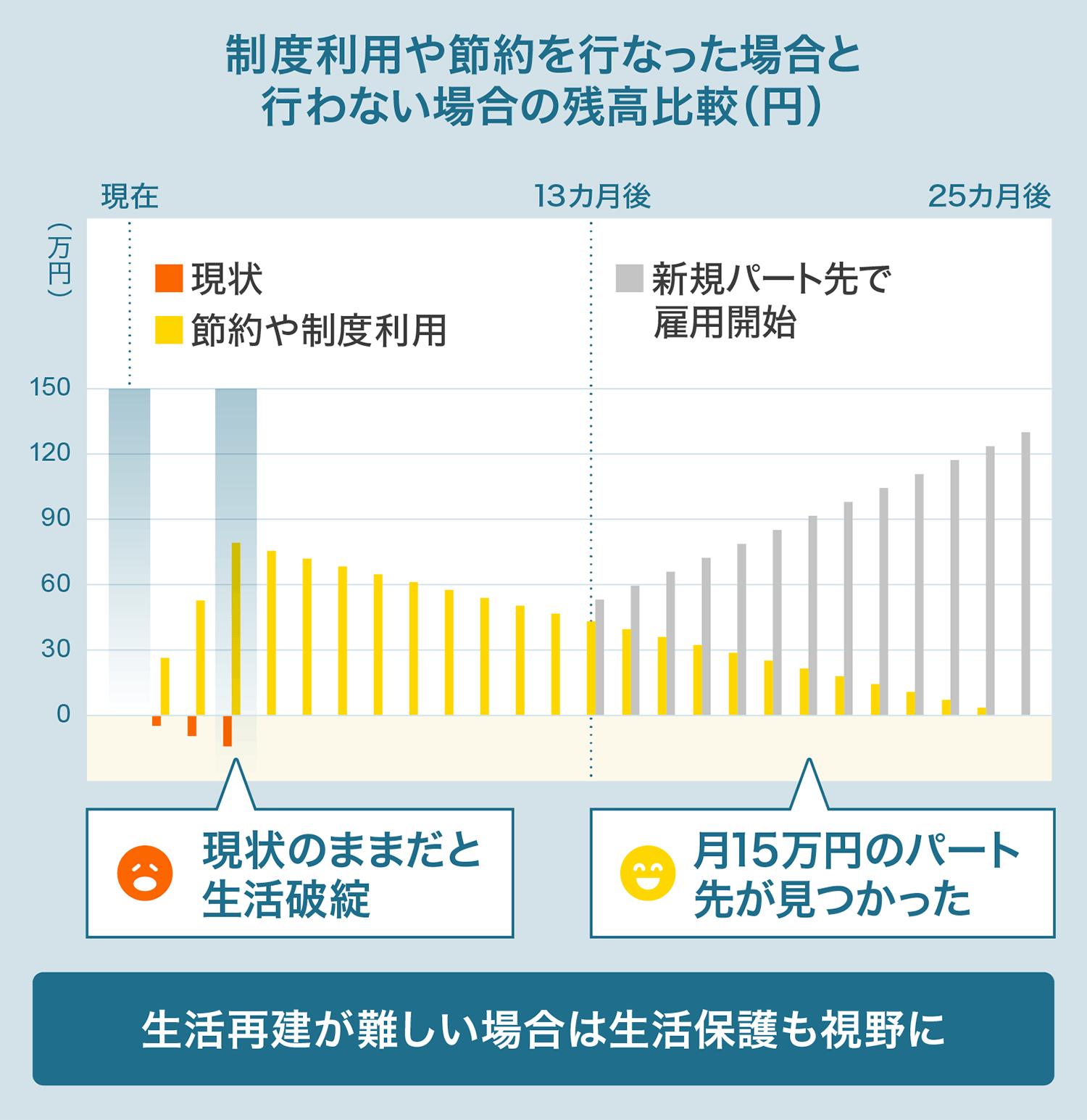 制度利用や節約を行った場合と行わない場合の残高比較(円)