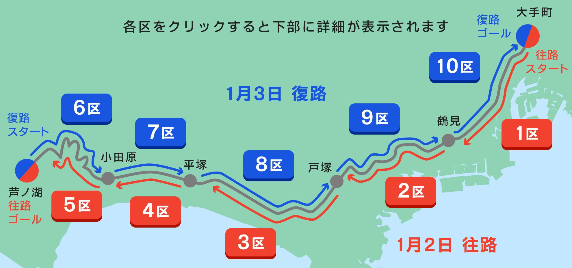 箱根駅伝コース