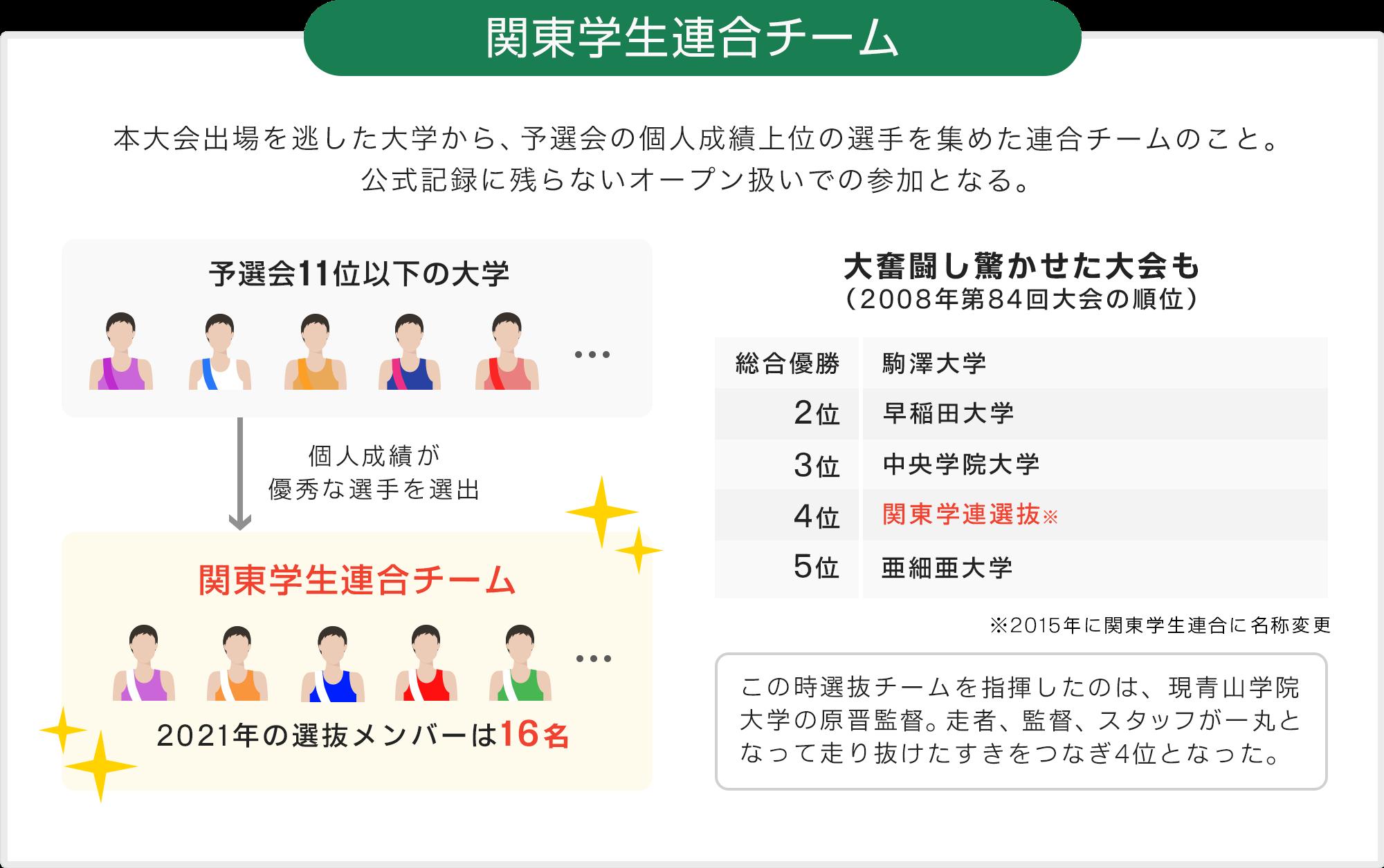 関東学生連合チーム 本大会出場を逃した大学から、個人成績上位の選手を集めた連合チームのこと。公式記録に残らないオープン扱いでの参加となる。