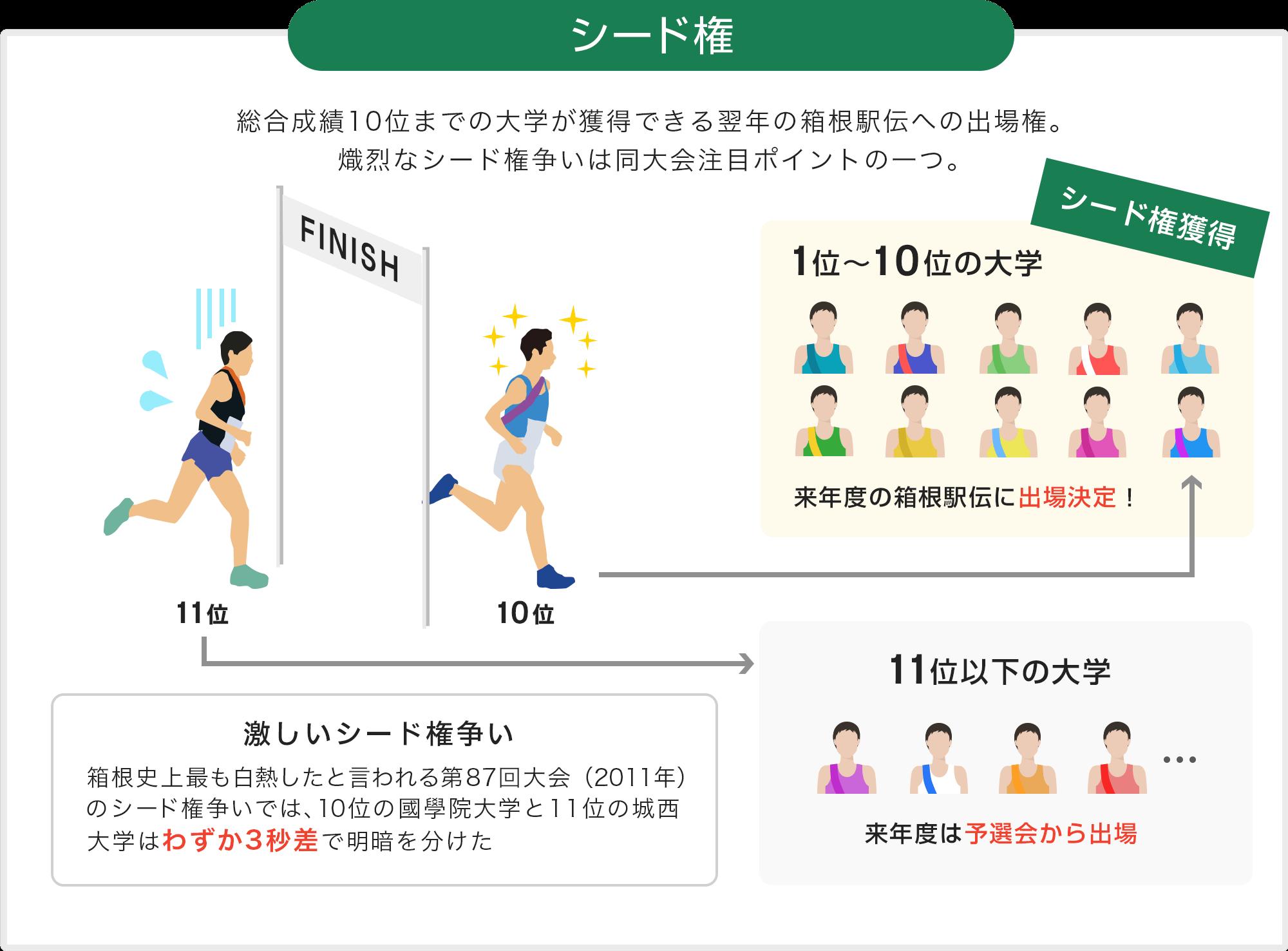 シード権 総合成績10位までの大学が獲得できる翌年の箱根駅伝への出場権