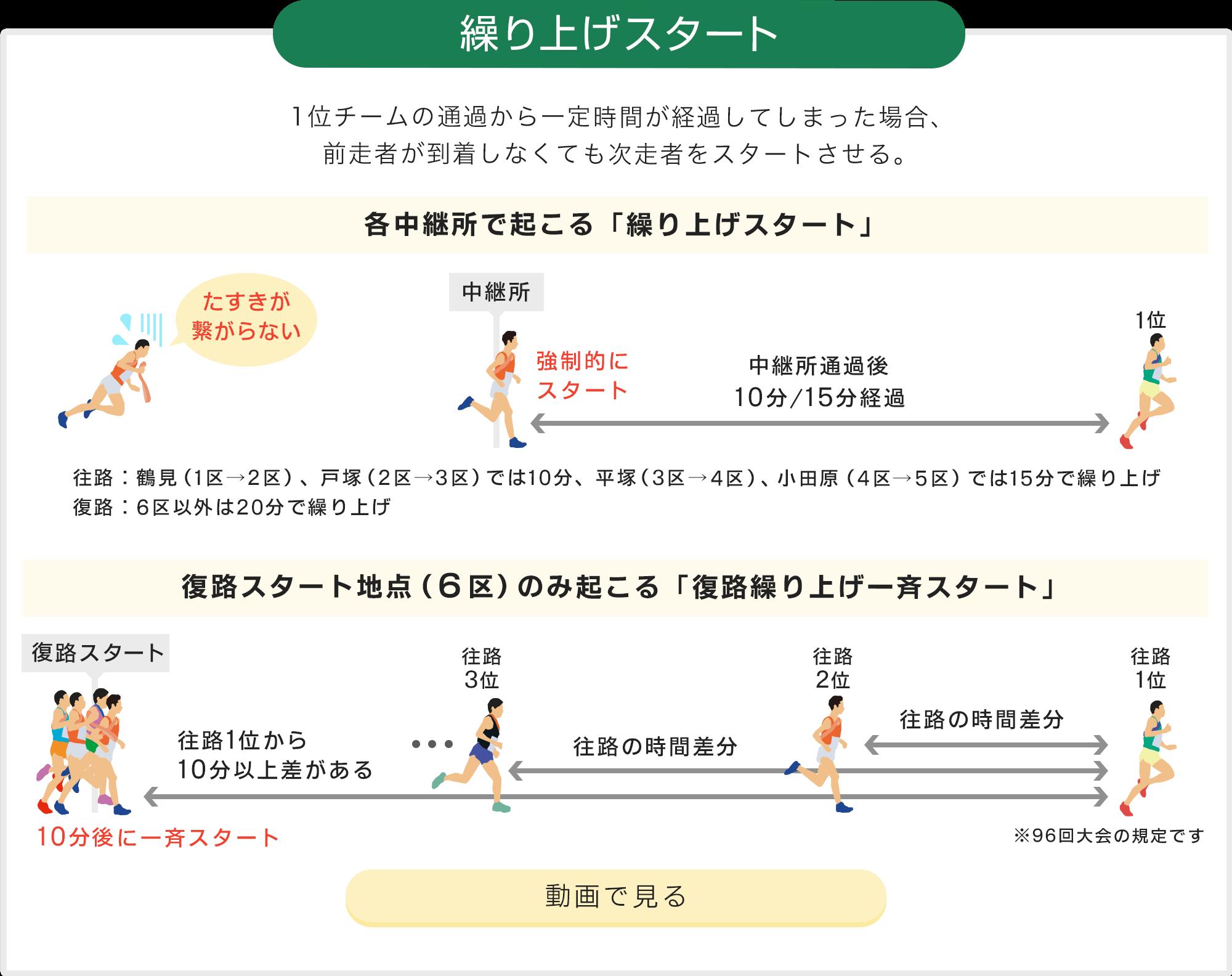 繰り上げスタート 一定時間が経過してしまった場合、前走者が到着しなくても次走者をスタートさせる。
