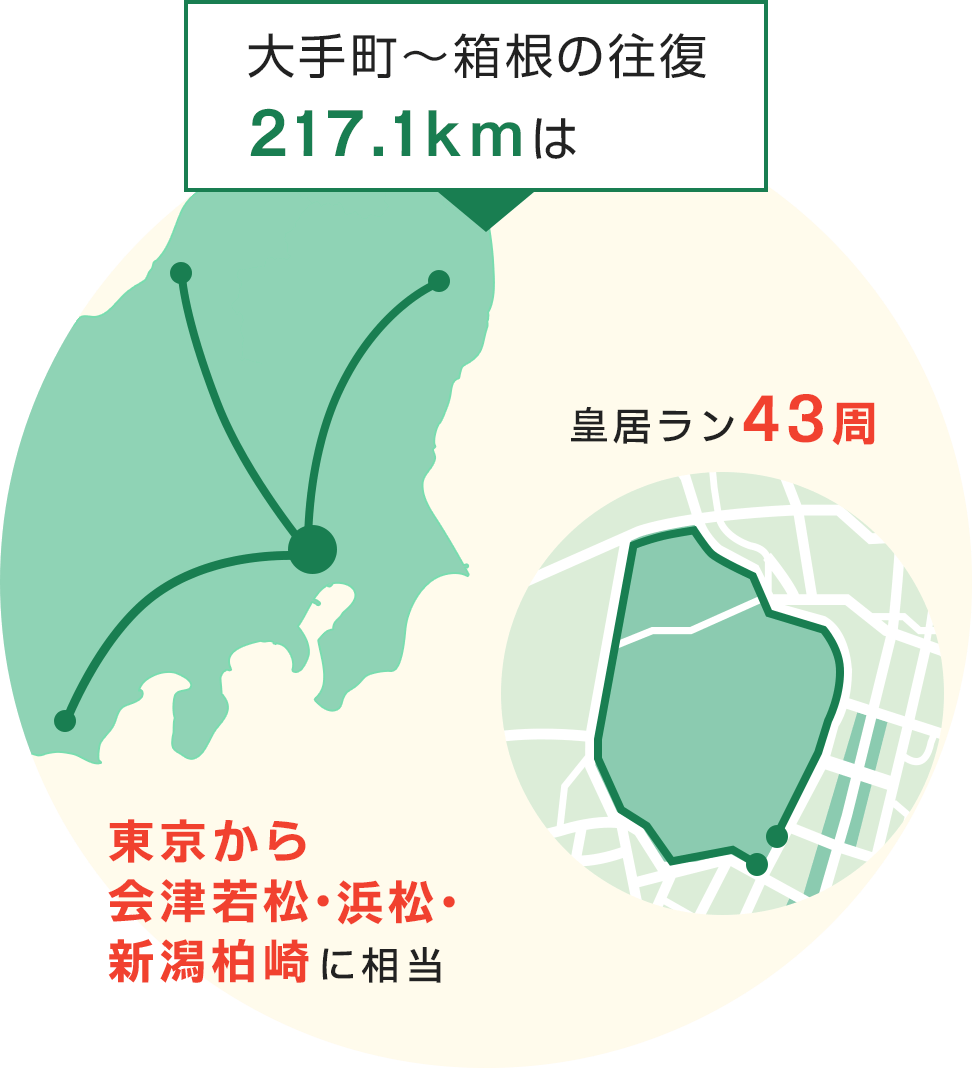大手町〜箱根の往復217.1kmは