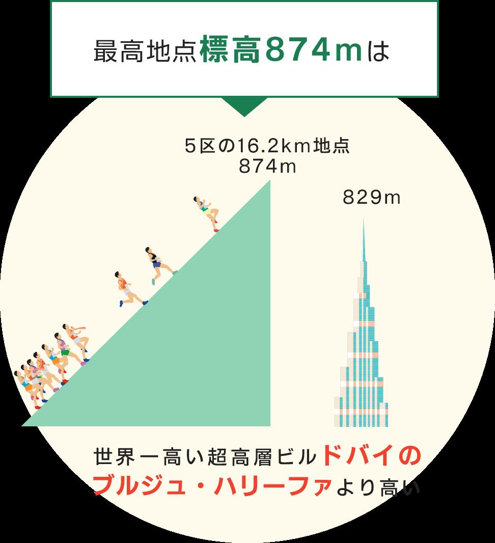 最高地点標高874mは