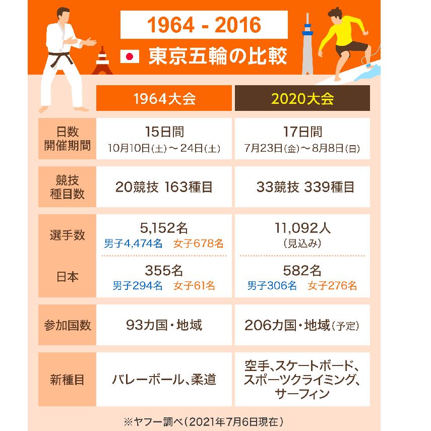 【図解】大会規模は? 競技の記録は? 東京五輪1964大会と2020大会を比較