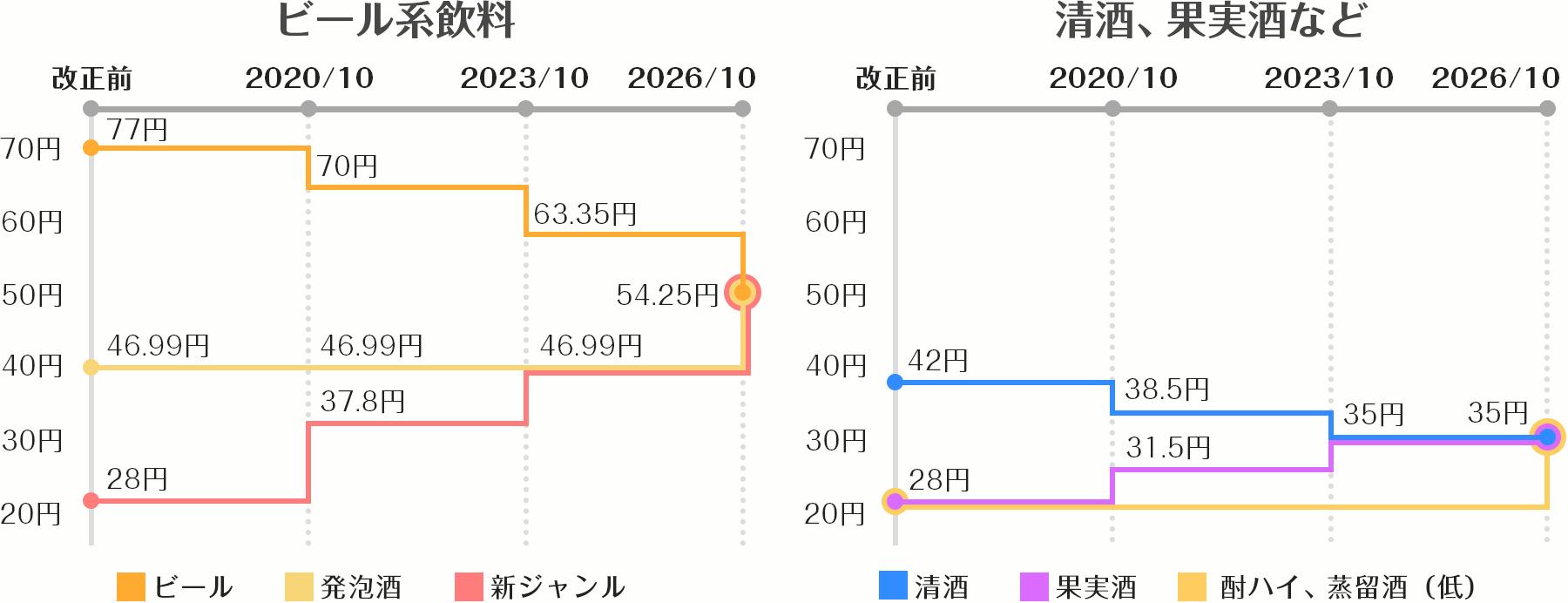 酒税の流れグラフ