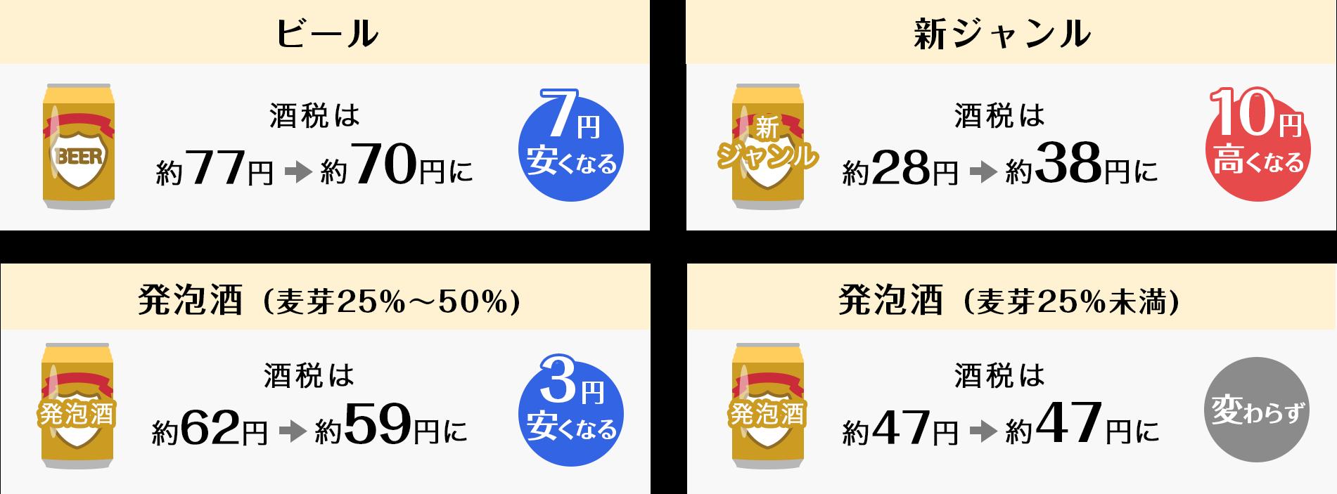 ビール系飲料の税率比較表