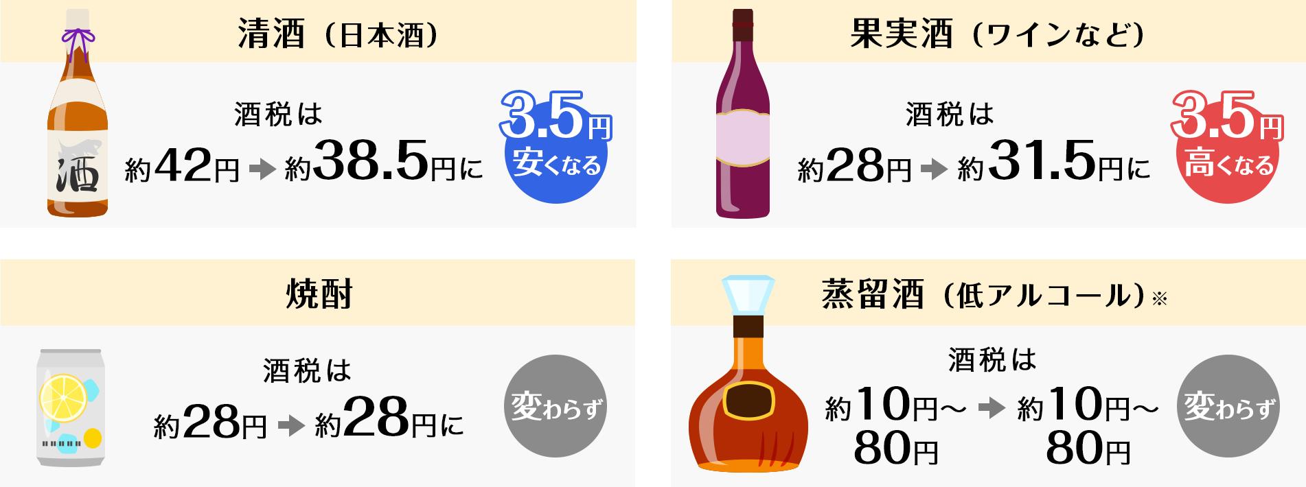 ビール系以外のお酒の税率比較表