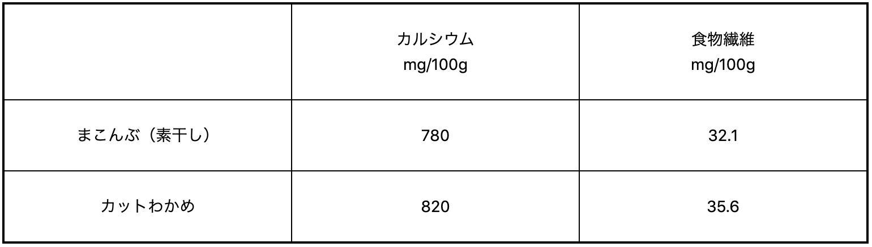カルシウム含有量と食物繊維含有量の比較