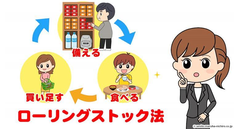 備える、食べる、買い足す、の循環図