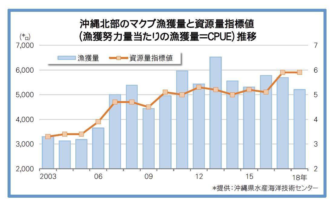 沖縄北部のマクブ漁獲量と資源量指標値(漁獲努力量当たりの漁獲量=CPUE)推移