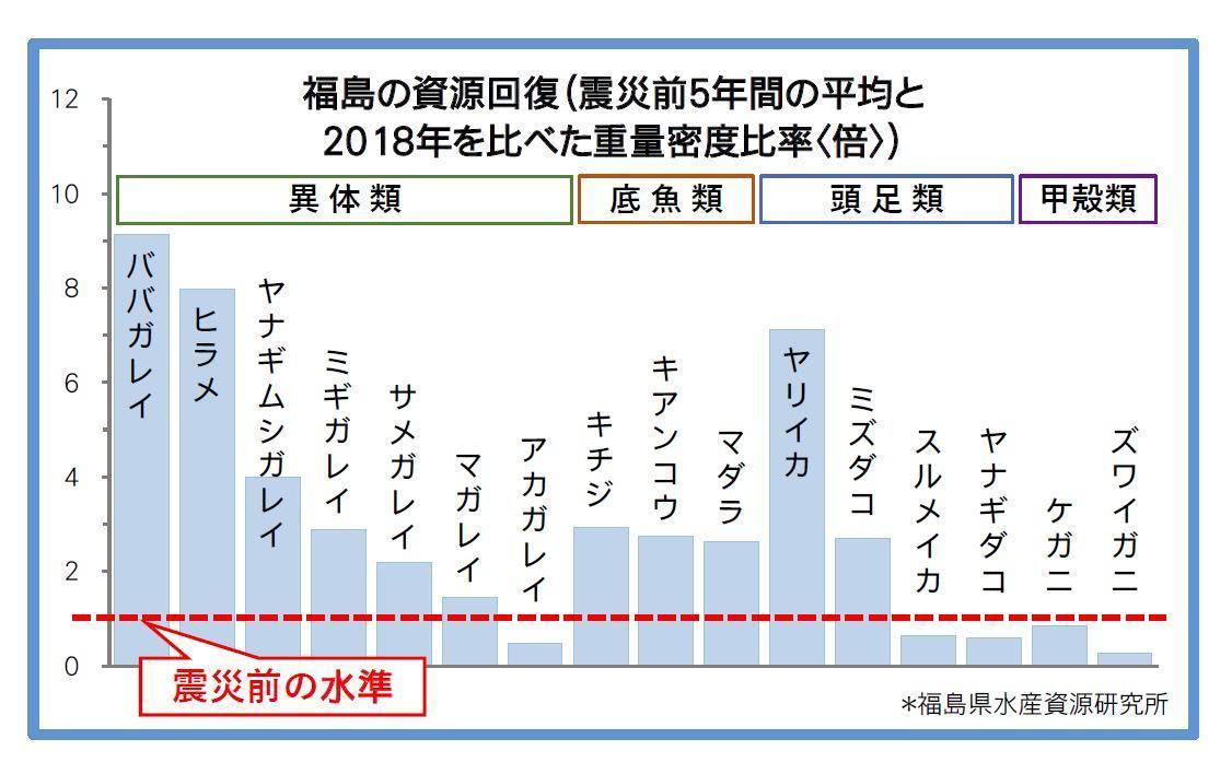福島の資源回復(震災前5年間の平均と2018年を比べた重量密度<kg/キロ平方メートル>の比率<倍>)