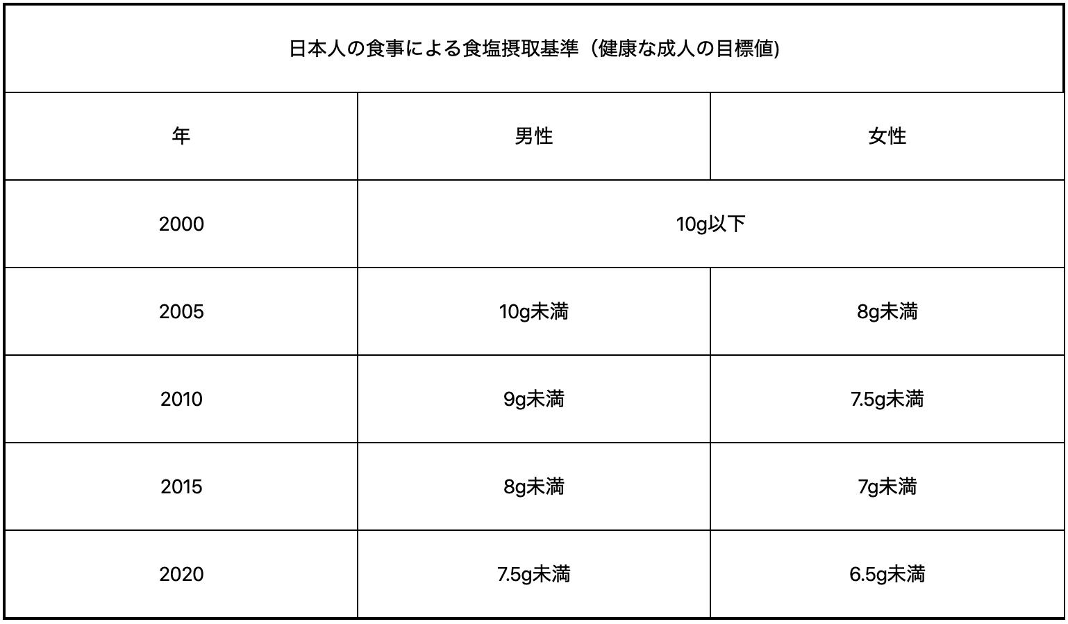 日本人の食事による食塩摂取基準(健康的な成人の目標値)