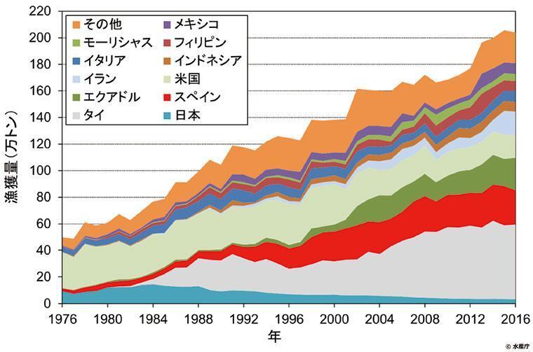 国別マグロ類(カツオを含む)缶詰生産量の動向(1976~2016年)のグラフ