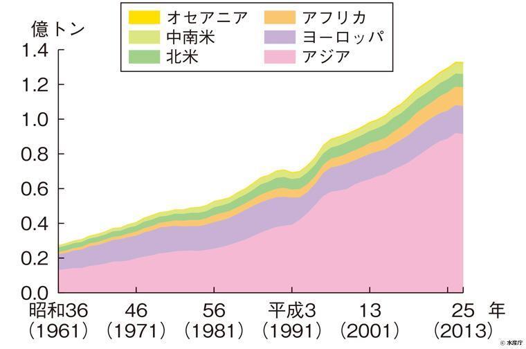 世界の魚介類消費量の推移(粗食料ベース)