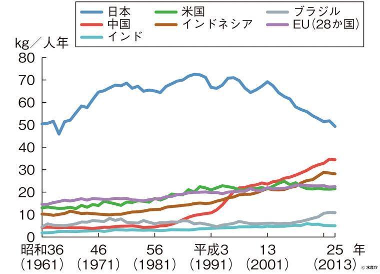 主要国・地域の1人1年当たり食用魚介類消費量の推移(粗食料ベース)