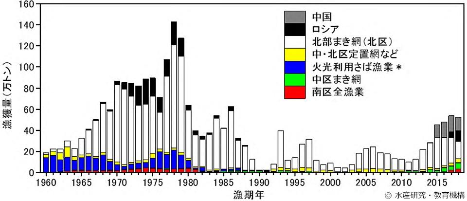マサバ(太平洋系群)の漁獲量の推移のグラフ