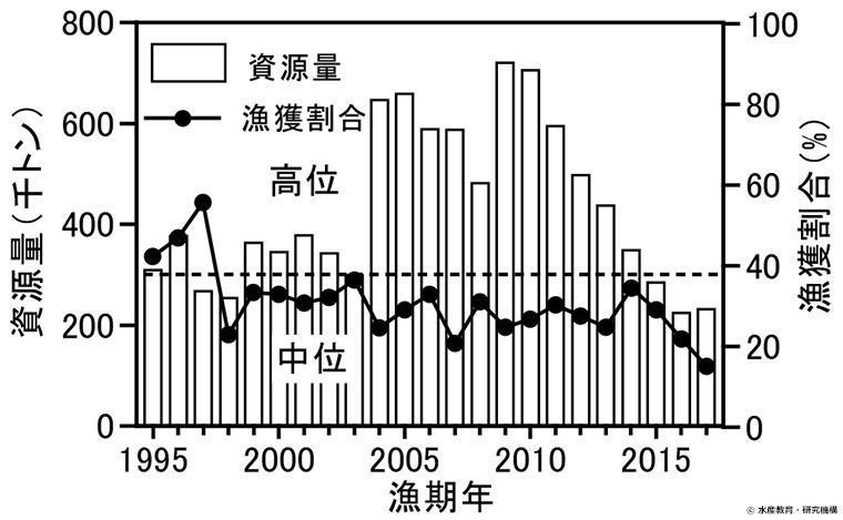 ゴマサバ 太平洋系群の資源量推移のグラフ