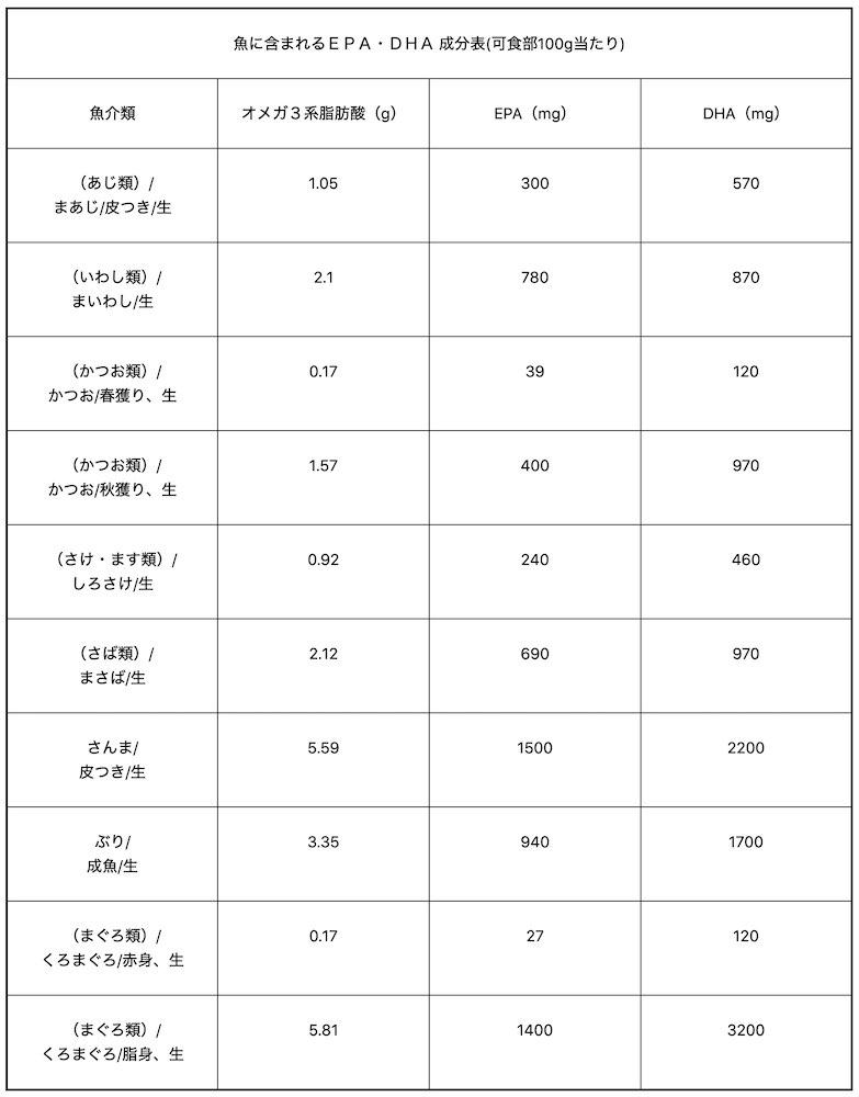 魚に含まれるEPA・DHA成分表(可食部100g当たり)