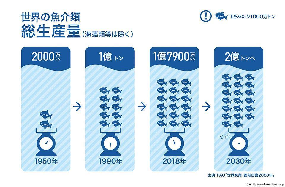 世界の魚介類総生産量(海藻類等は除く) 2030年に2億トンとなる予想