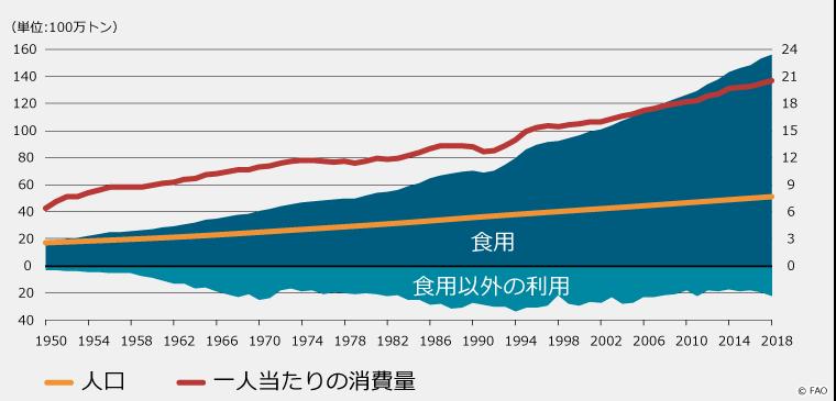 人口増加と一人当たりの消費量のグラフ