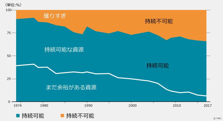持続可能な資源と持続不可能な資源のグラフ