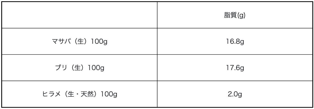 同量のサバやブリと比較すると、ヒラメの脂肪量は少ない。