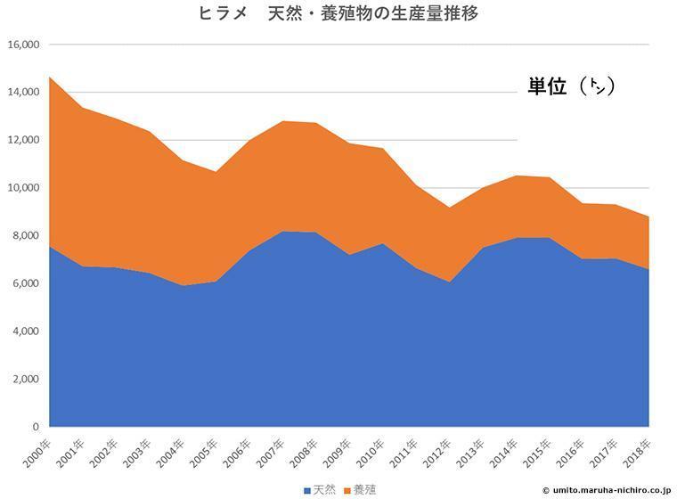 ヒラメ 天然・養殖物の生産量推移