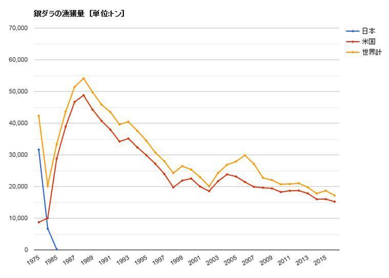 銀ダラの漁獲量のグラフ