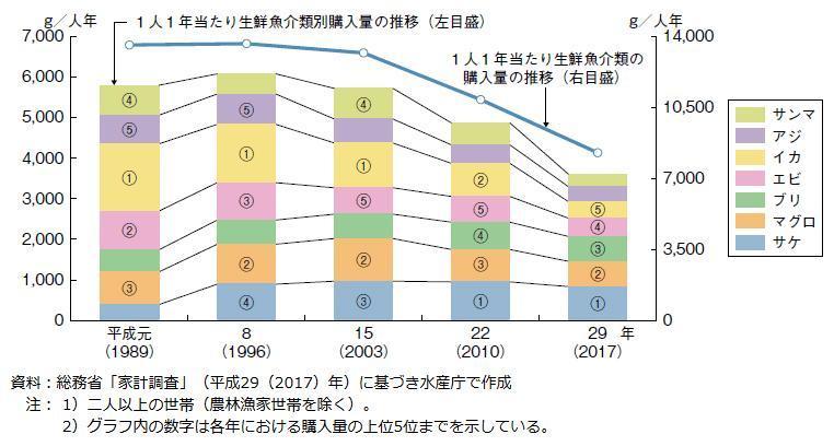 1人当たりの生鮮魚介類購入量の推移のグラフ